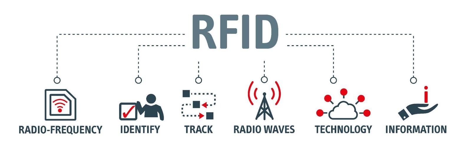 système RFID